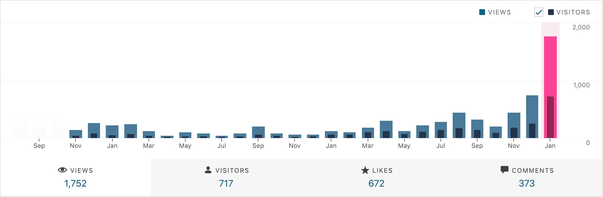 blogengagementstats