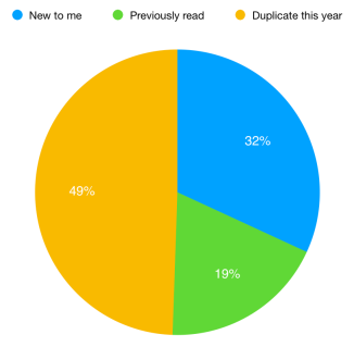 Graph of whether I have previously read this author