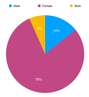 Graph of Authors read by gender