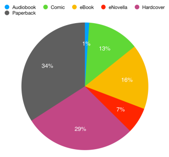 Graph of books by format