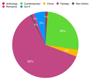 Graph of books by genre