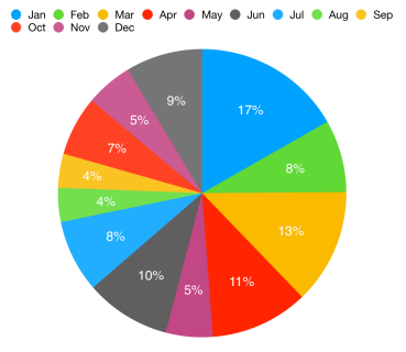 Graph of book hauls by month