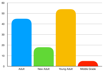 Books by age group (Adult = 45, New Adult = 18, Young adult = 54, Middle grade = 5)