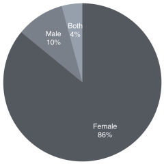 Authors read split by gender